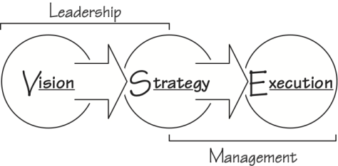 vse-leadership-management-474x234