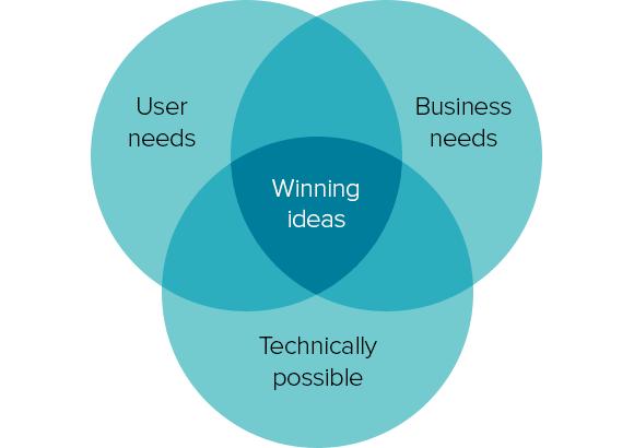 venn-of-user-business-tech