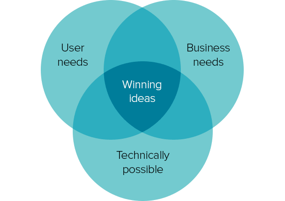 venn-of-user-business-tech