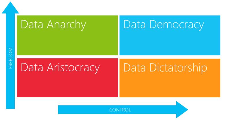 Democratization of Data