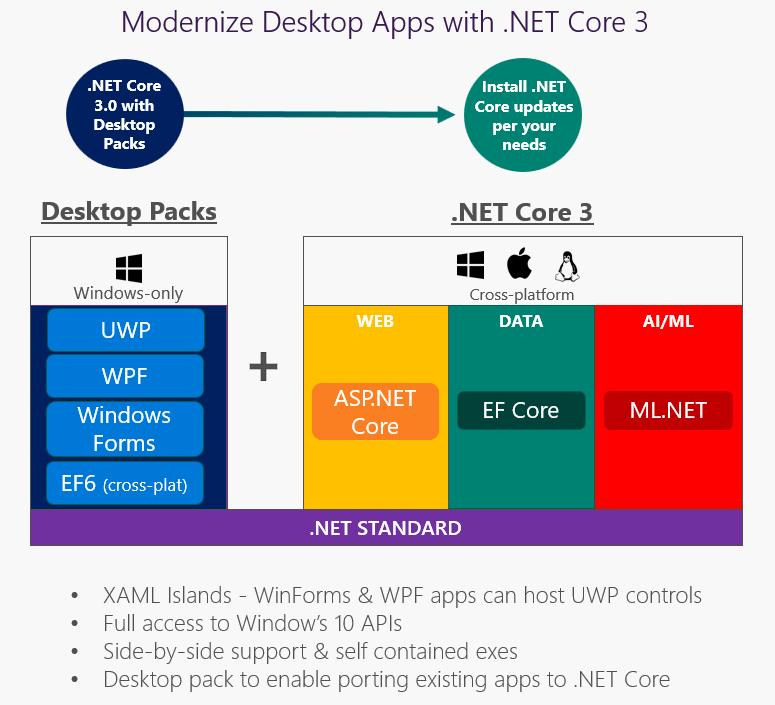 dotnet-core3