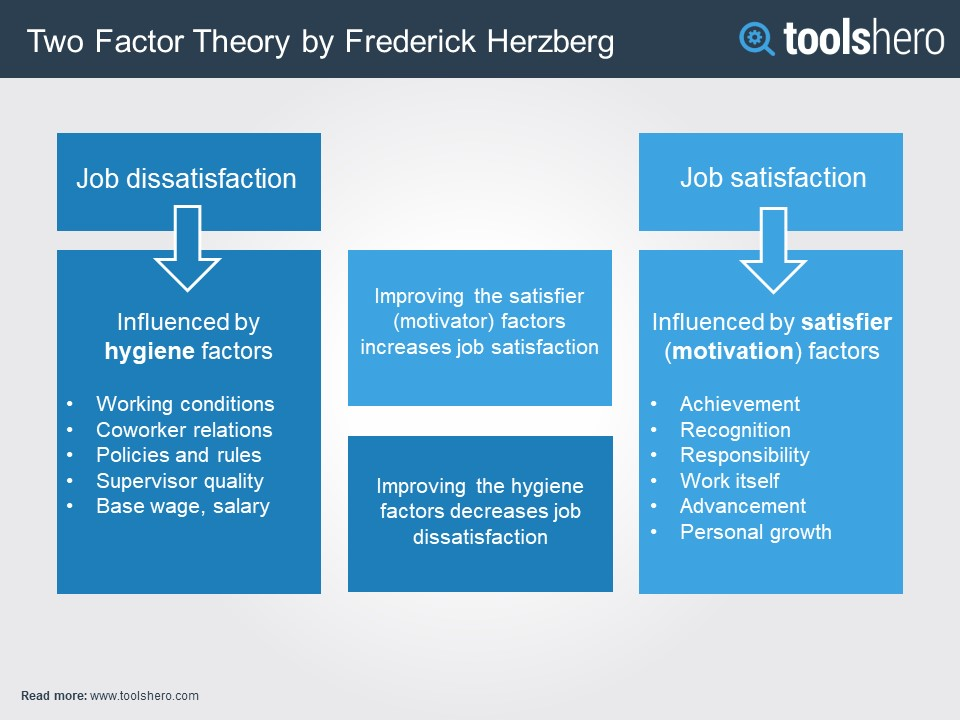 Herzberg two factor theory ppt