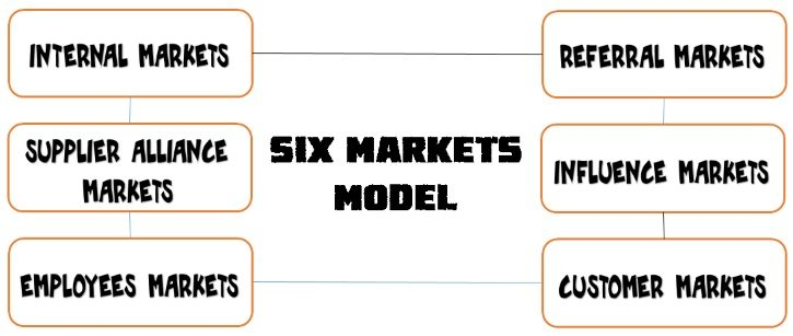 six-markets-model