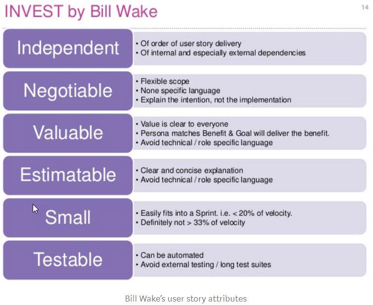 INVEST User Stories Bill Wake